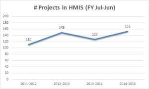 2011-2015_HMIS_Projects-2