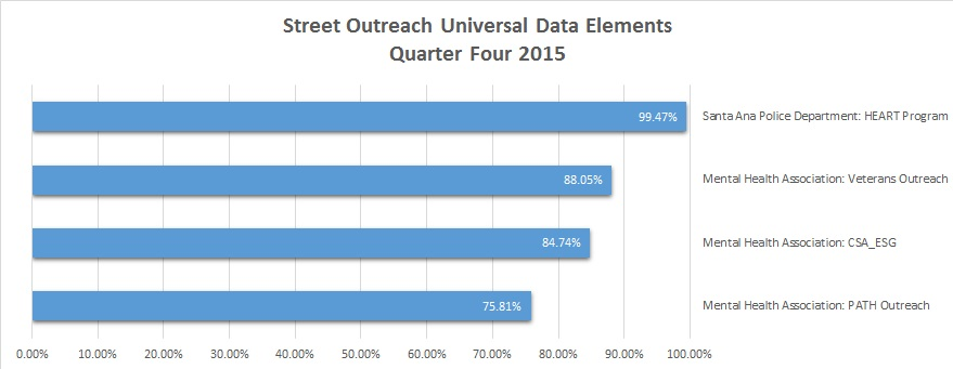 Outreach Timeliness Q4 2015