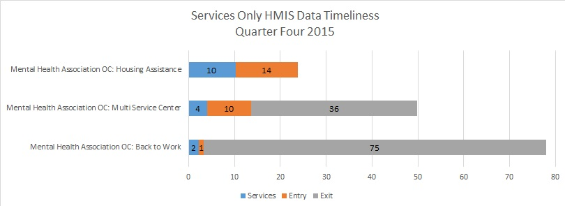 Services Timeliness Q4 2015