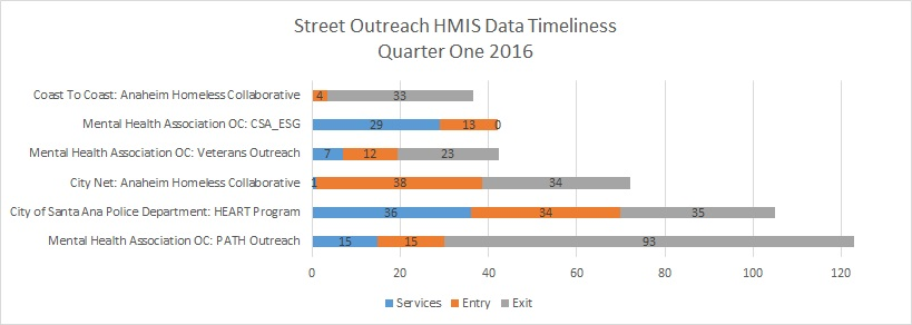 Outreach Timeliness Q1 2016