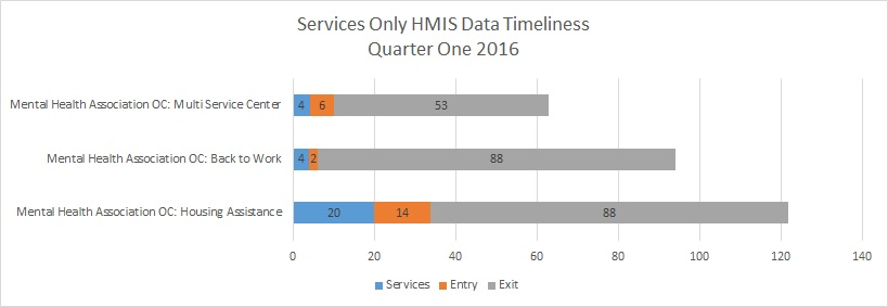 Services Timeliness Q1 2016