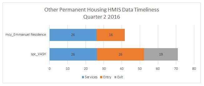 oph-timeliness-q2-2016