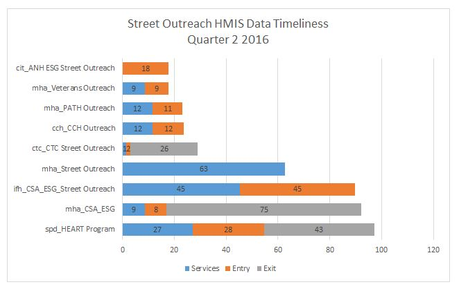 out-timeliness-q2-2016