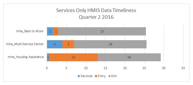 so-timeliness-q2-2016