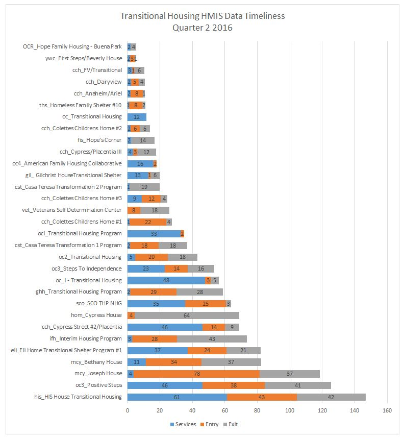 th-timeliness-q2-2016