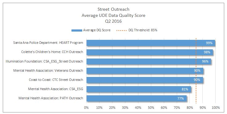 out-project-type-q2-2016