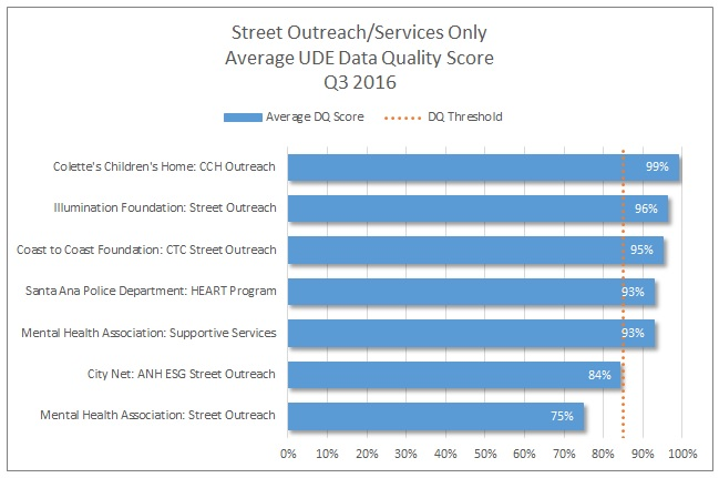 so_services-only-q3-average-dq-score
